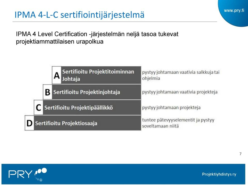 Level Certification