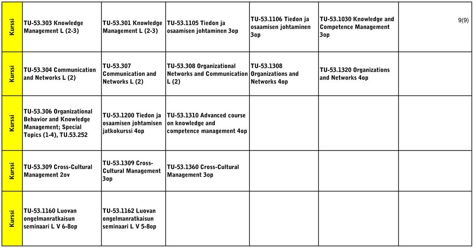 1308 Networks and Communication Organizations and L Networks 4op TU-53.1320 Organizations and Networks 4op TU-53.306 Organizational Behavior and Knowledge Management; Special Topics (1-4), TU.53.252 TU-53.