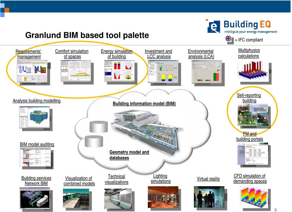 model (BIM) Selt-reporting building BIM model auditing Geometry model and databases FM and building portals Building services