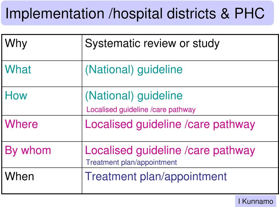 Localised guideline /care pathway Localised guideline /care pathway