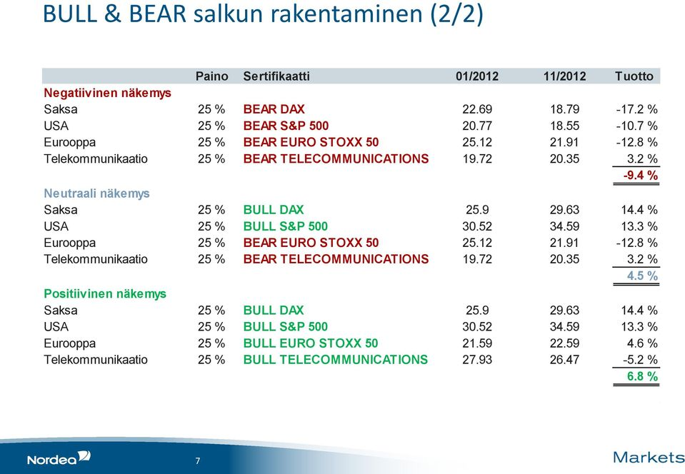 4 % USA 25 % BULL S&P 500 30.52 34.59 13.3 % Eurooppa 25 % BEAR EURO STOXX 50 25.12 21.91-12.8 % Telekommunikaatio 25 % BEAR TELECOMMUNICATIONS 19.72 20.35 3.2 % 4.