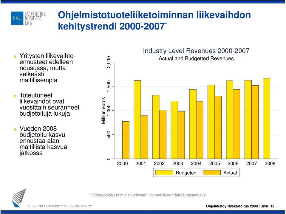 kasvua jatkossa 2,000 0 1,500 euros Million e 0 1,00 0 50 Industry Level Revenues 2000-2007 Actual and Budgetted Revenues 2000 2001 2002 2003