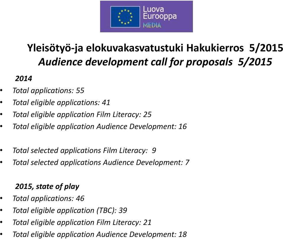 selected applications Film Literacy: 9 Total selected applications Audience Development: 7 2015, state of play Total applications: