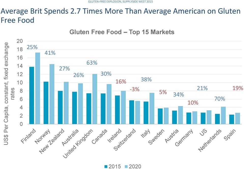 7 Times More Than Average American on Gluten Free Food Gluten Free Food