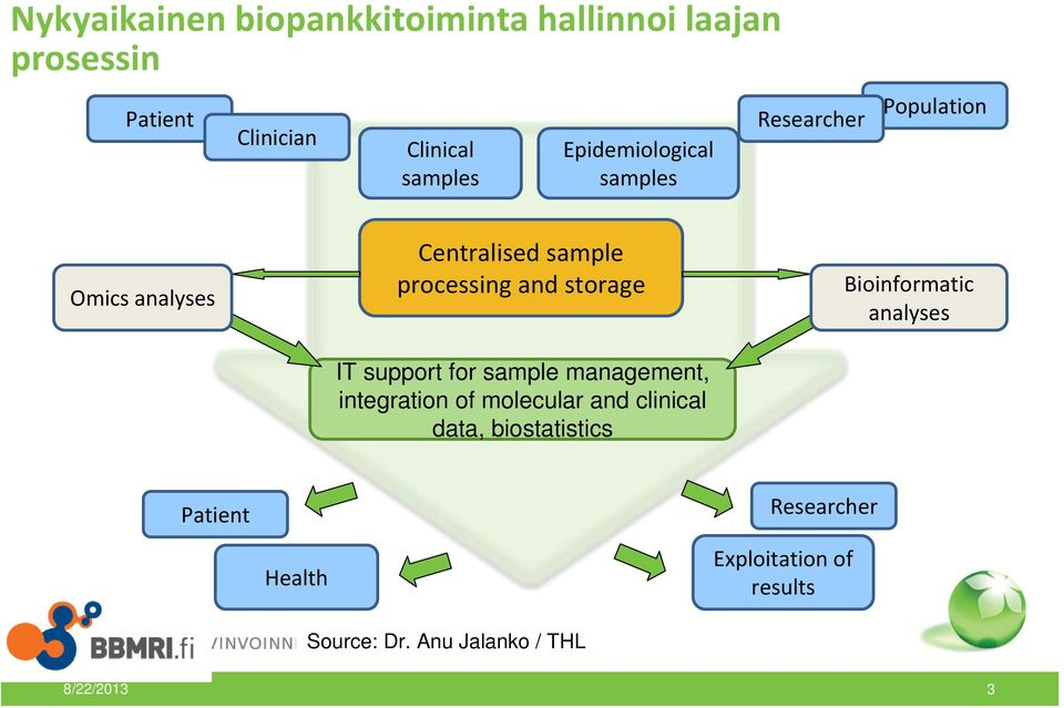 storage IT support for sample management, integration of molecular and clinical data, biostatistics