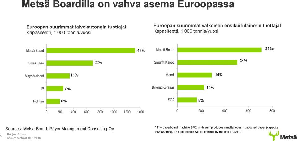 22% 24% 11% 14% 8% 10% 6% 8% 5 Sources: Metsä Board, Pöyry Management Consulting Oy * The paperboard machine BM2