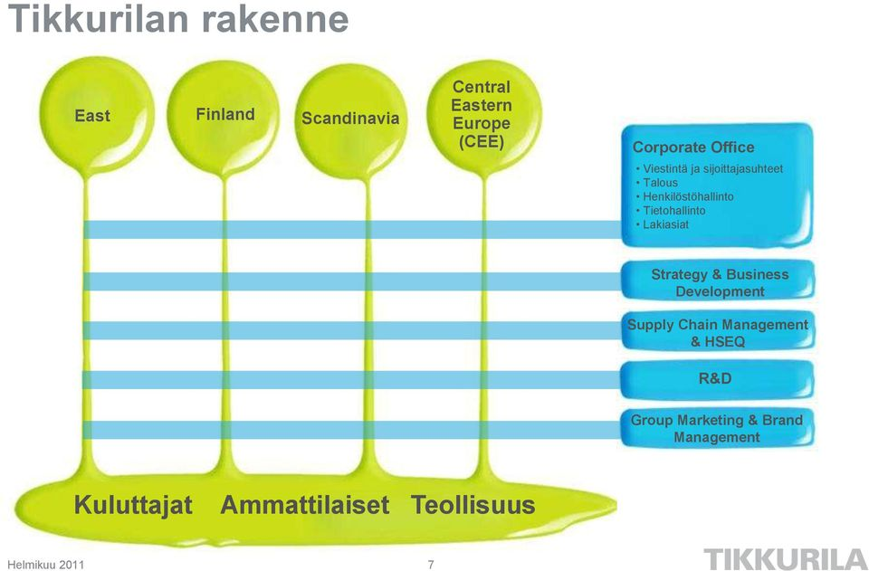 Tietohallinto Lakiasiat Strategy & Business Development Supply Chain Management
