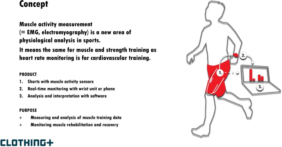 PRODUCT 1. Shorts with muscle activity sensors 2. Real-time monitoring with wrist unit or phone 3.