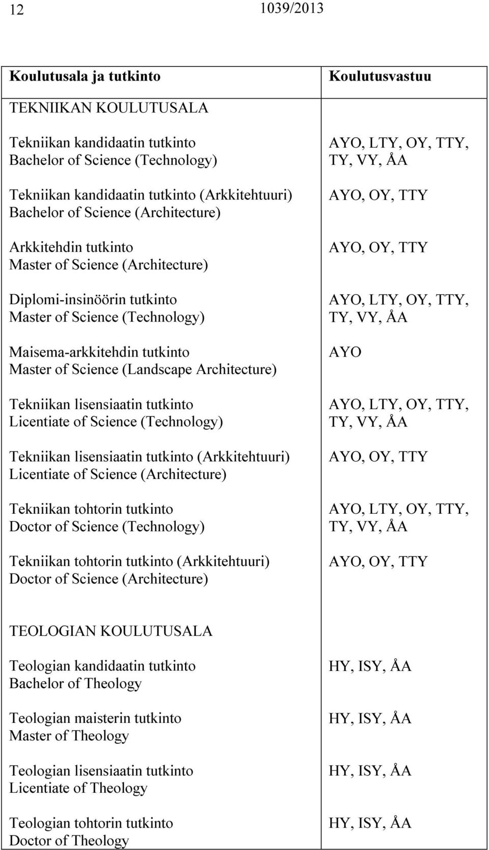 tutkinto Licentiate of Science (Technology) Tekniikan lisensiaatin tutkinto (Arkkitehtuuri) Licentiate of Science (Architecture) Tekniikan tohtorin tutkinto Doctor of Science (Technology) Tekniikan