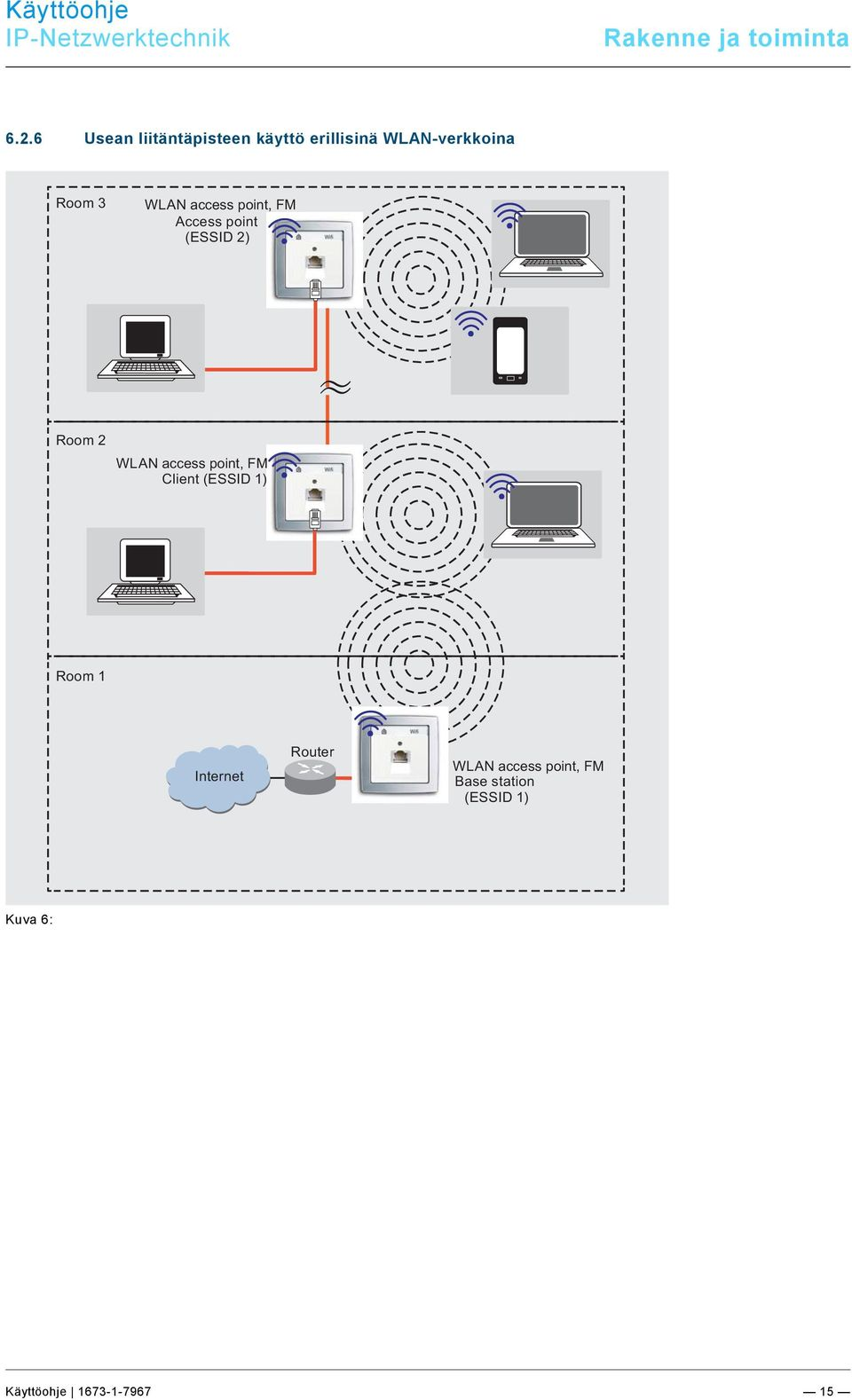 access point, FM Access point (ESSID 2) Room 2 WLAN access point, FM