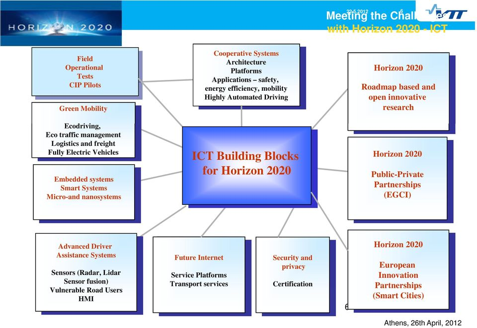 Embedded systems Smart Systems Micro-and nanosystems ICT Building Blocks for Horizon 2020 Public-Private Partnerships (EGCI) Advanced Driver Horizon 2020 Assistance Systems Future Internet