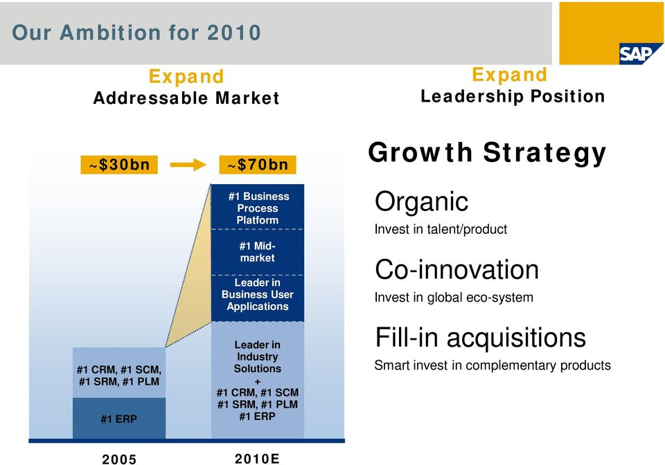 Industry Solutions + #1 CRM, #1 SCM #1 SRM, #1 PLM #1 ERP Growth Strategy Organic Invest in talent/product