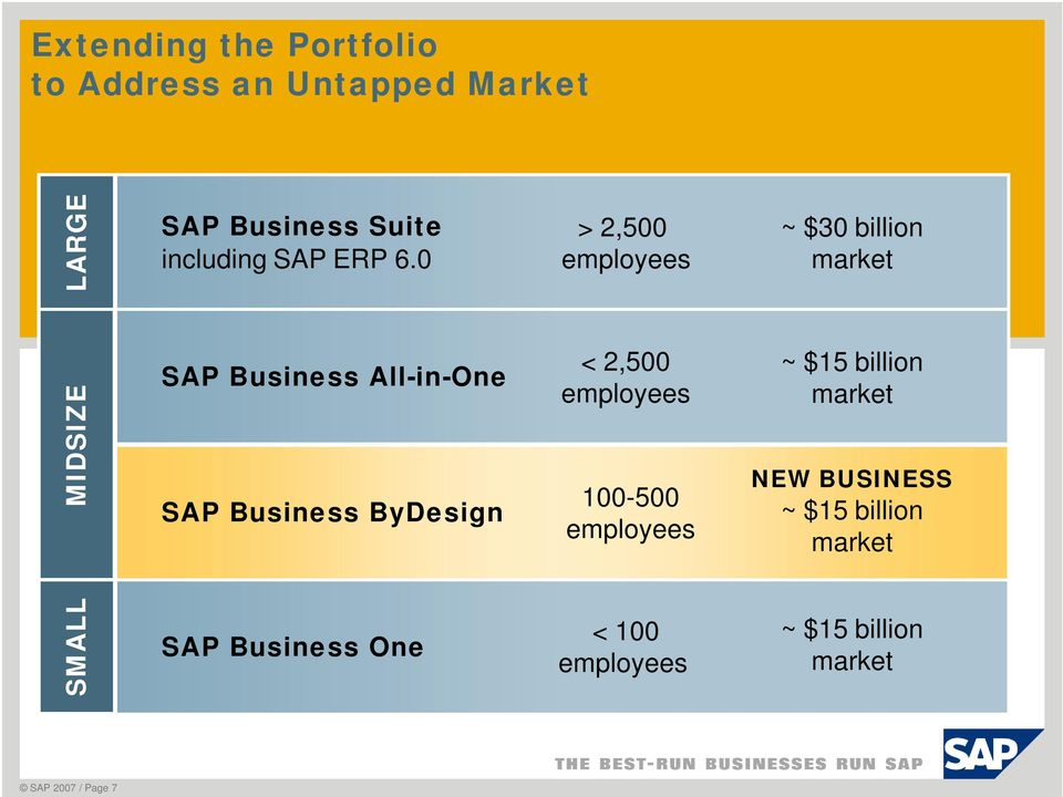 0 SAP Business All-in-One SAP Business ByDesign SAP Business One > 2,500 employees < 2,500