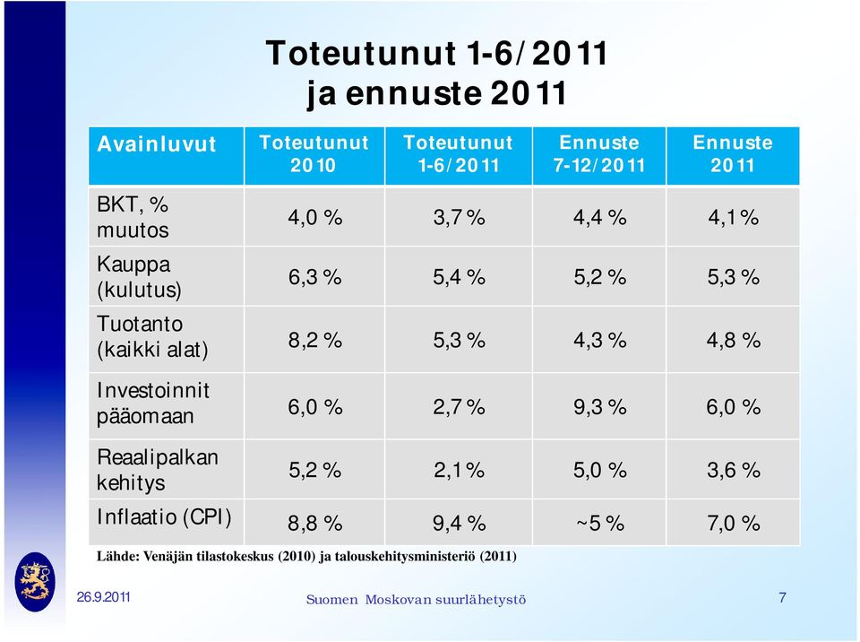 4,1% 6,3 % 5,4 % 5,2 % 5,3 % 8,2 % 5,3 % 4,3 % 4,8% 6,0 % 2,7 % 9,3 % 6,0 % 5,2 % 2,1 % 5,0 % 3,6 % Inflaatio (CPI)