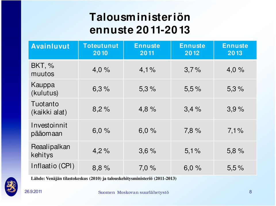 6,3 % 5,3 % 5,5 % 5,3 % 8,2 % 4,8% 3,4% 3,9% 6,0 % 6,0 % 7,8 % 7,1% 4,2 % 3,6 % 5,1 % 5,8 % Inflaatio (CPI) 8,8 %