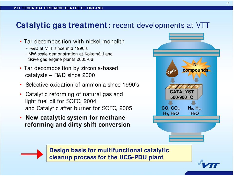 Catalytic reforming of natural gas and light fuel oil for SOFC, 2004 and Catalytic after burner for SOFC, 2005 New catalytic system for methane reforming