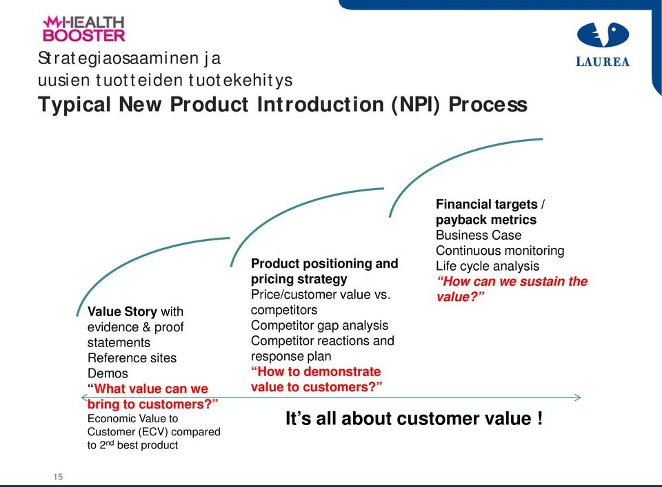 Economic Value to Customer (ECV) compared to 2 nd best product Product positioning and pricing strategy Price/customer value vs.