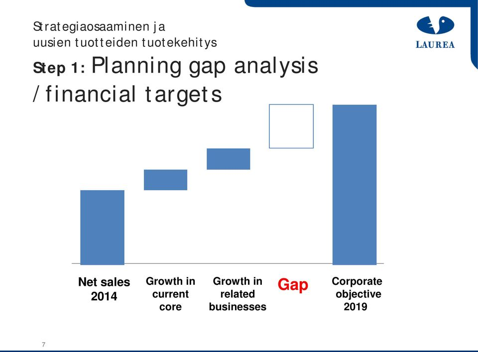 /financial targets Net sales 2014 Growth in