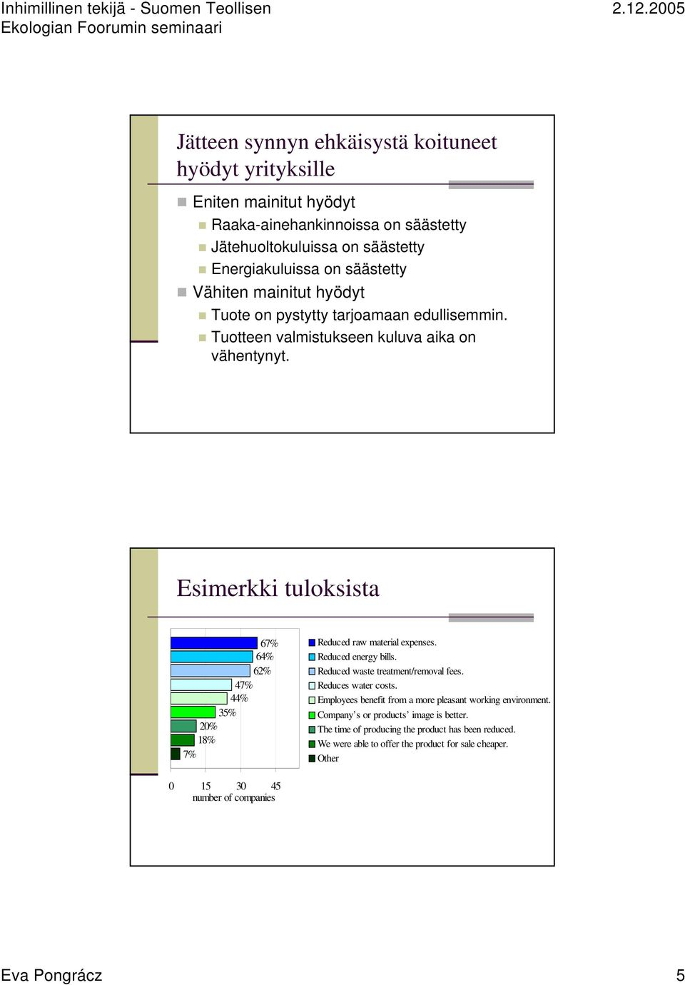Esimerkki tuloksista 67% 64% 62% 47% 44% 35% 20% 18% 7% Reduced raw material expenses. Reduced energy bills. Reduced waste treatment/removal fees. Reduces water costs.