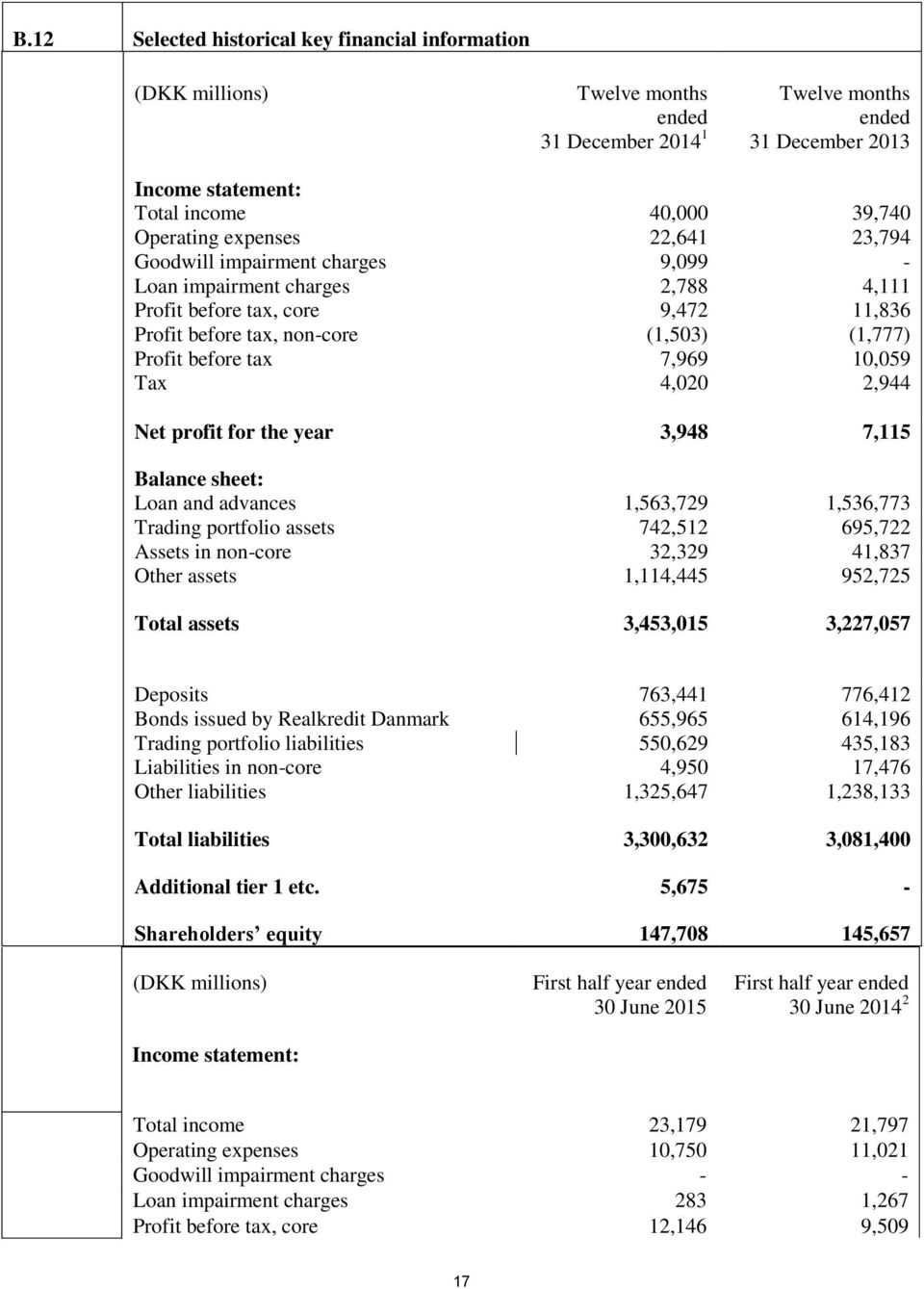 10,059 Tax 4,020 2,944 Net profit for the year 3,948 7,115 Balance sheet: Loan and advances 1,563,729 1,536,773 Trading portfolio assets 742,512 695,722 Assets in non-core 32,329 41,837 Other assets
