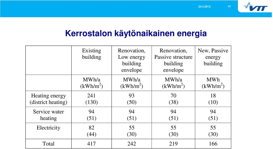 MWh/a (kwh/m 2 ) 93 (50) 94 (51) 55 (30) Renovation, Passive structure building envelope MWh/a (kwh/m 2 )