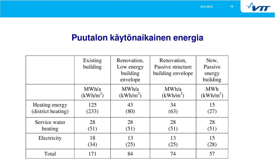 (kwh/m 2 ) MWh (kwh/m 2 ) Heating energy (district heating) 125 (233) 43 (80) 34 (63) 15 (27) Service