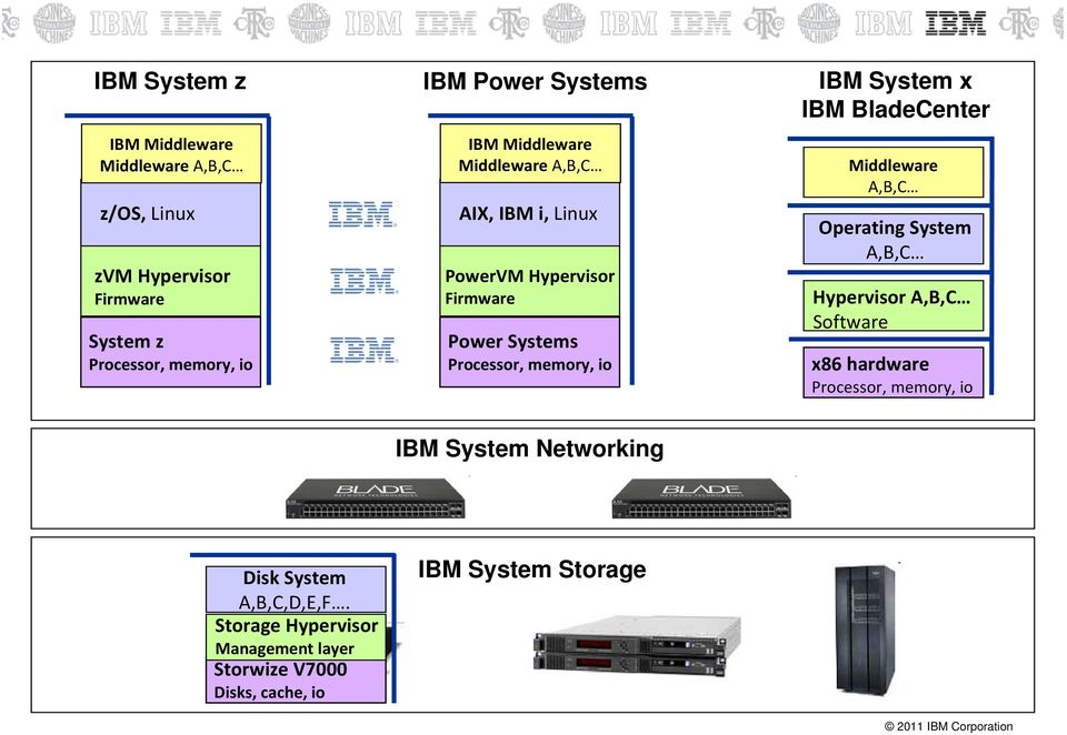 memory, io IBM System x IBM BladeCenter Middleware A,B,C Operating System A,B,C Hypervisor A,B,C Software x86 hardware Processor,