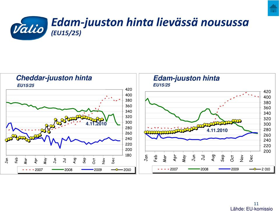 Edam-juuston hinta EU15/25 Monthly EU15/25 EDAM Prices 4.11.