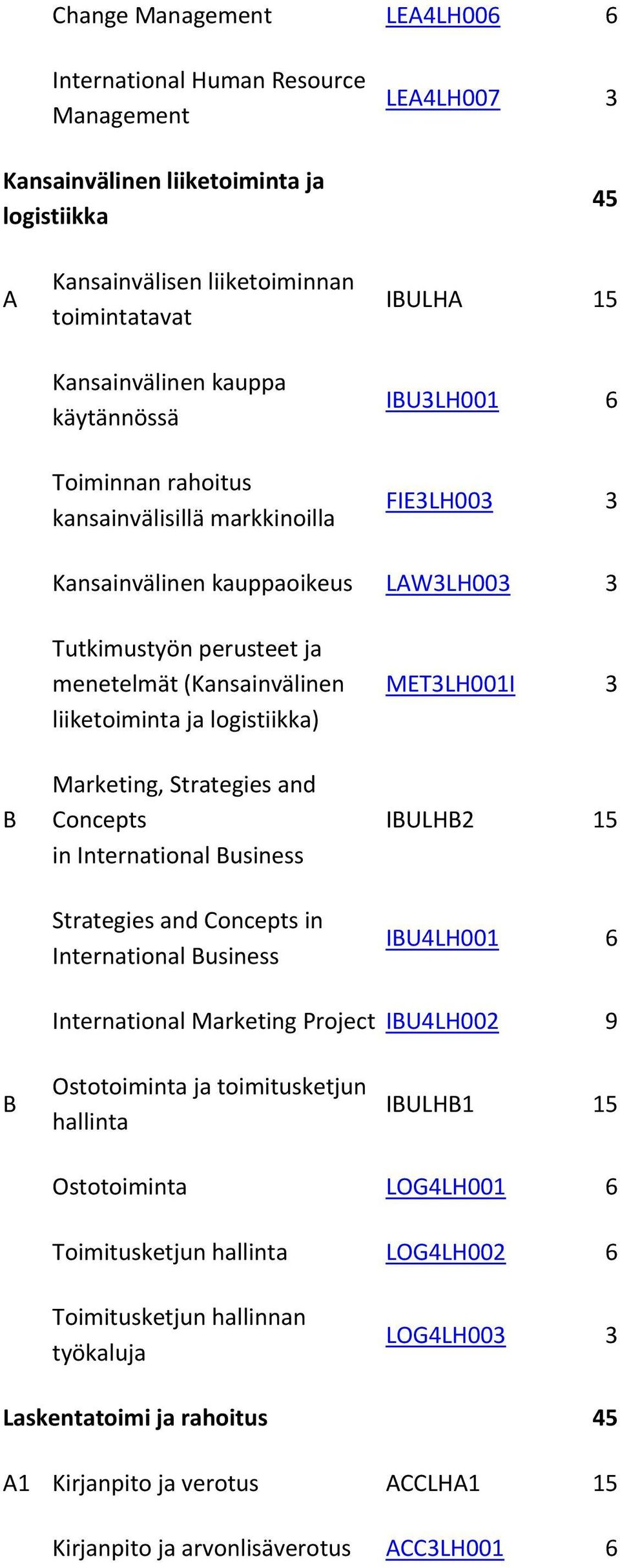liiketoiminta ja logistiikka) MET3LH001I 3 B Marketing, Strategies and Concepts in International Business IBULHB2 15 Strategies and Concepts in International Business IBU4LH001 6 International