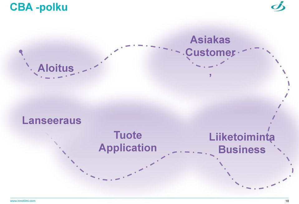 Application Liiketoiminta
