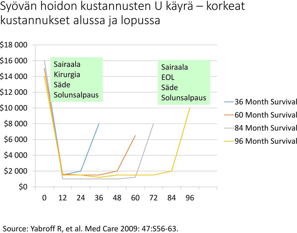 Säde Solunsalpaus 36 Month Survival 60 Month Survival 84 Month Survival 96 Month Survival