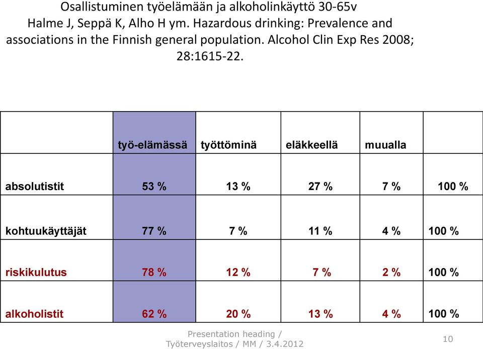 Alcohol Clin Exp Res 2008; 28:1615-22.