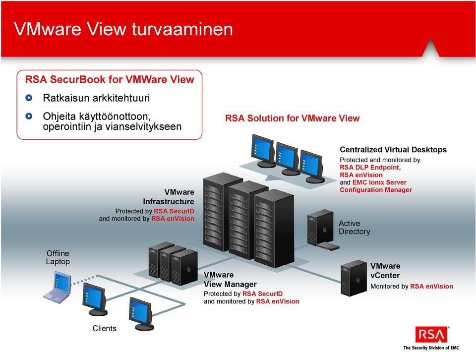 Centralized Virtual Desktops Protected and monitored by RSA DLP Endpoint, RSA envision and EMC Ionix Server Configuration Manager