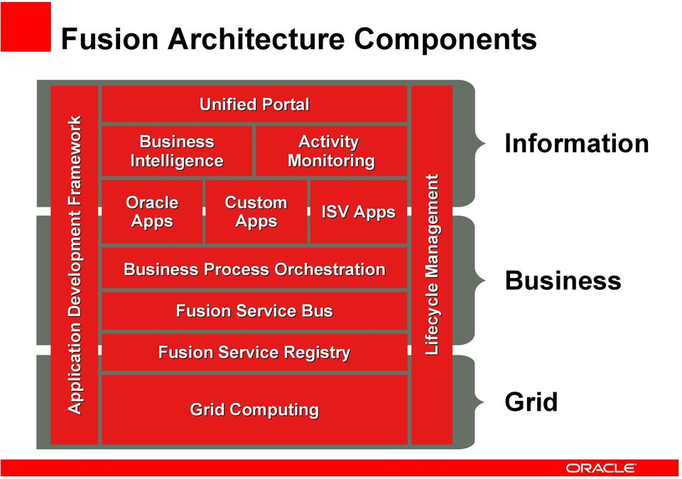 Orchestration Fusion Service Bus Grid Computing Activity Monitoring
