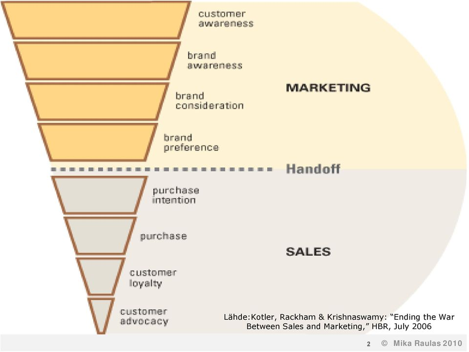 Between Sales and Marketing,