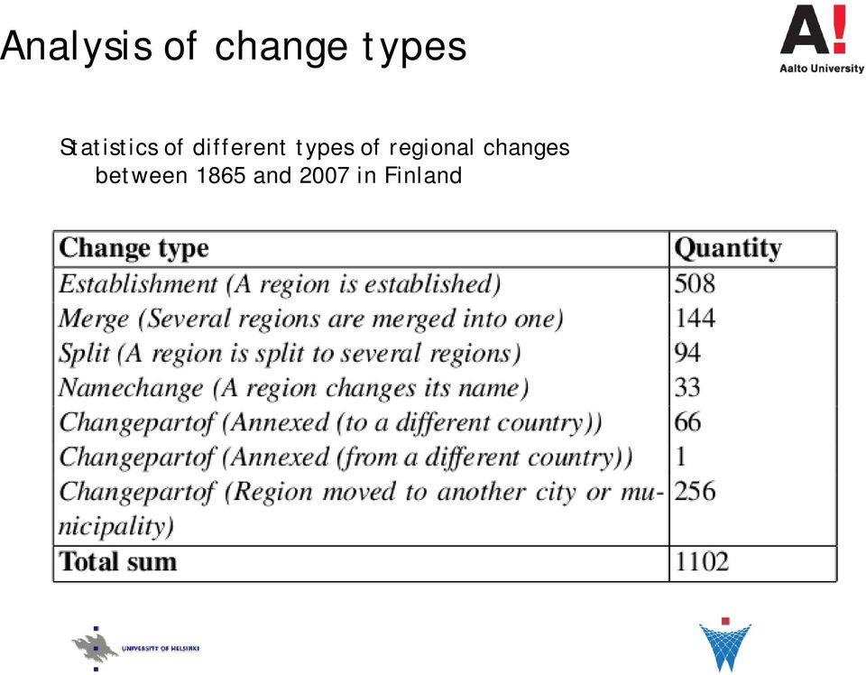 types of regional changes