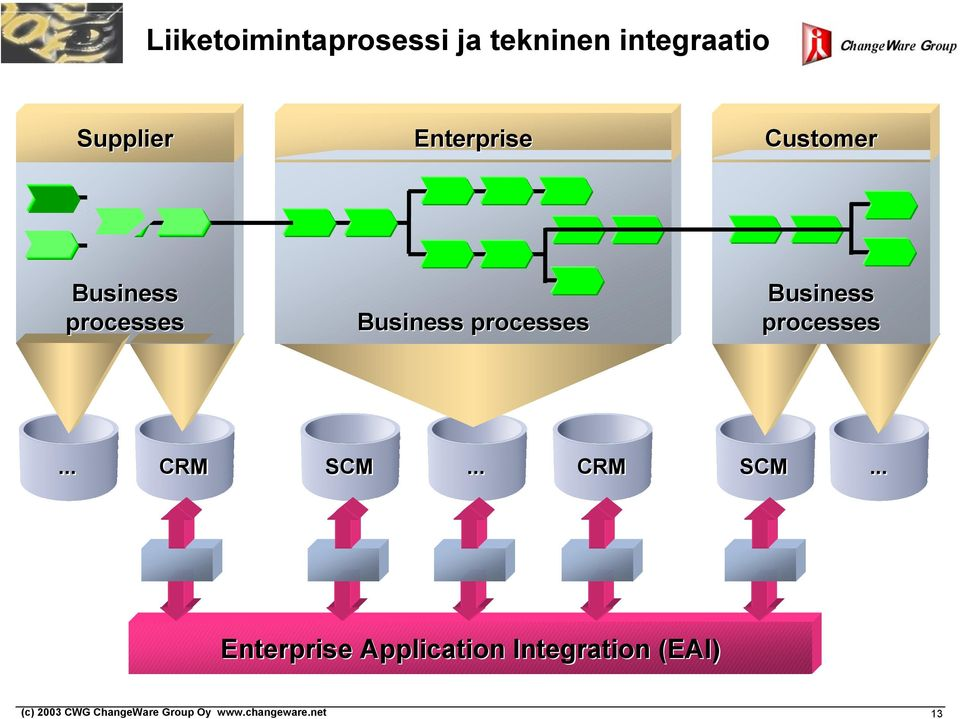 Business processes Business processes... CRM SCM.
