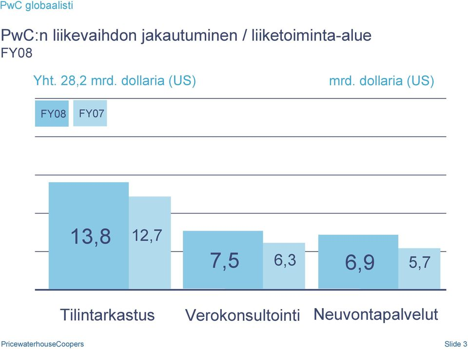 dollaria (US) mrd.