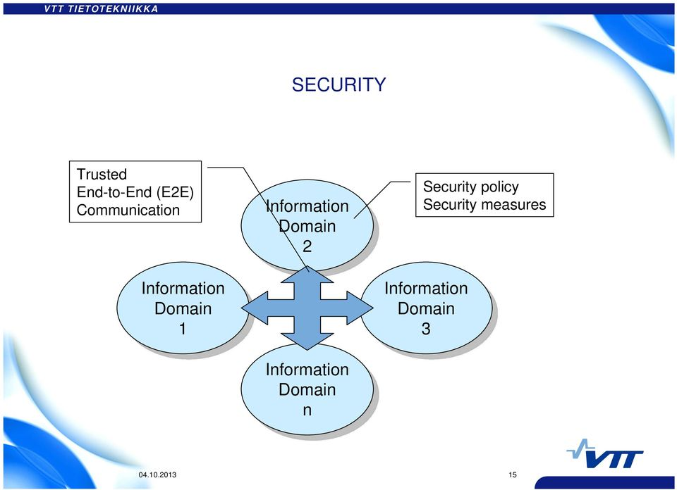 policy Security measures Information Domain