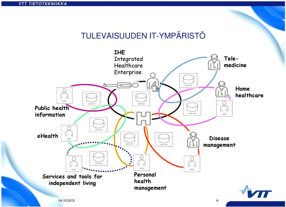 information ehealth Disease management Services and