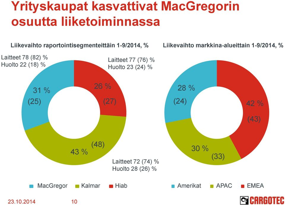 (82) % Huolto 22 (18) % Laitteet 77 (76) % Huolto 23 (24) % 31 % 26 % 28 % (25) (27) (24) 42