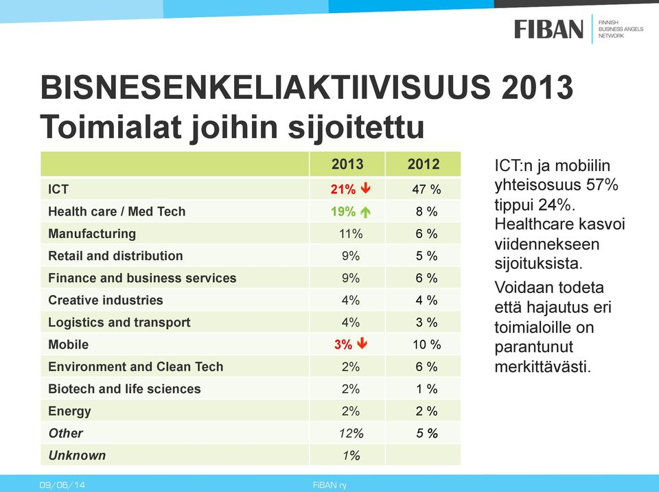 Environment and Clean Tech 2% 6 % Biotech and life sciences 2% 1 % ICT:n ja mobiilin yhteisosuus 57% tippui 24%.