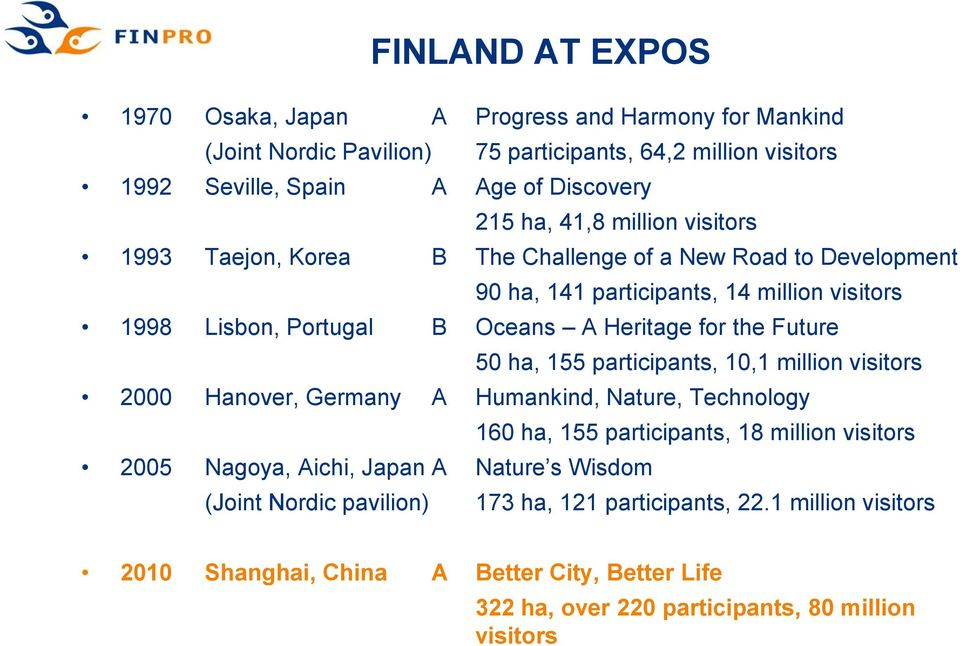 Future 50 ha, 155 participants, 10,1 million visitors 2000 Hanover, Germany A Humankind, Nature, Technology 160 ha, 155 participants, 18 million visitors 2005 Nagoya, Aichi, Japan A