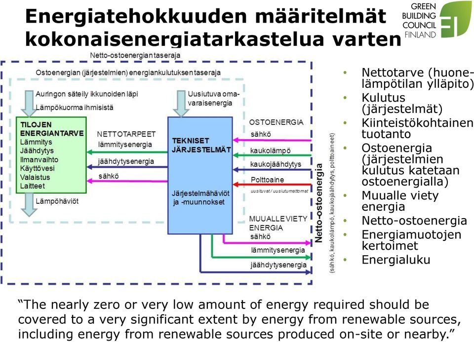 energia Netto-ostoenergia Energiamuotojen kertoimet Energialuku The nearly zero or very low amount of energy required