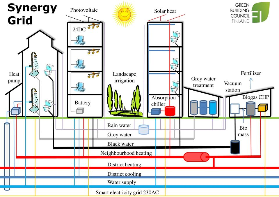 station Biogas CHP Rain water Grey water Black water Neighbourhood heating