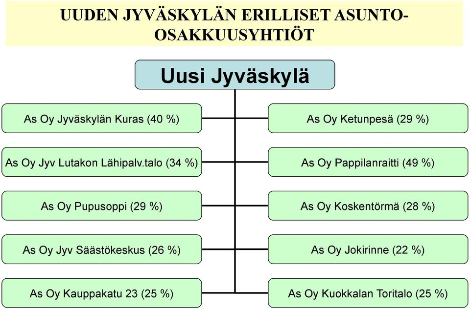 talo (34 %) As Oy Pappilanraitti (49 %) As Oy Pupusoppi (29 %) As Oy Koskentörmä