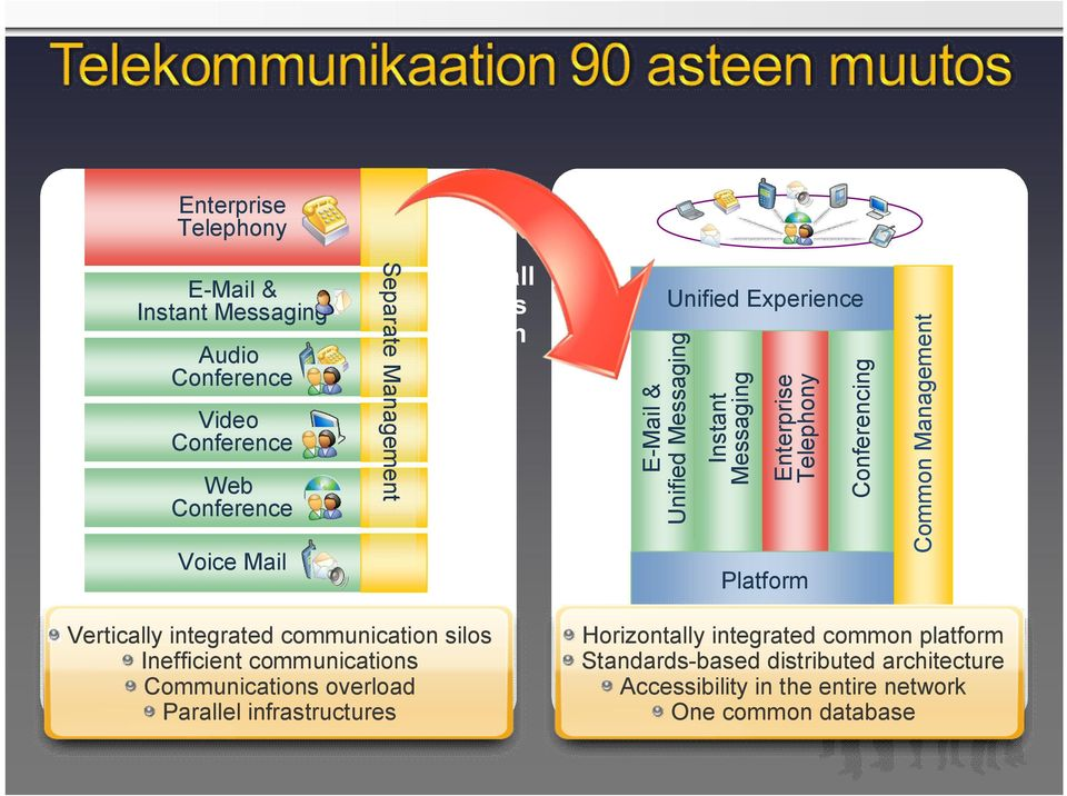 Common Management Vertically integrated communication silos Inefficient communications Communications overload Parallel