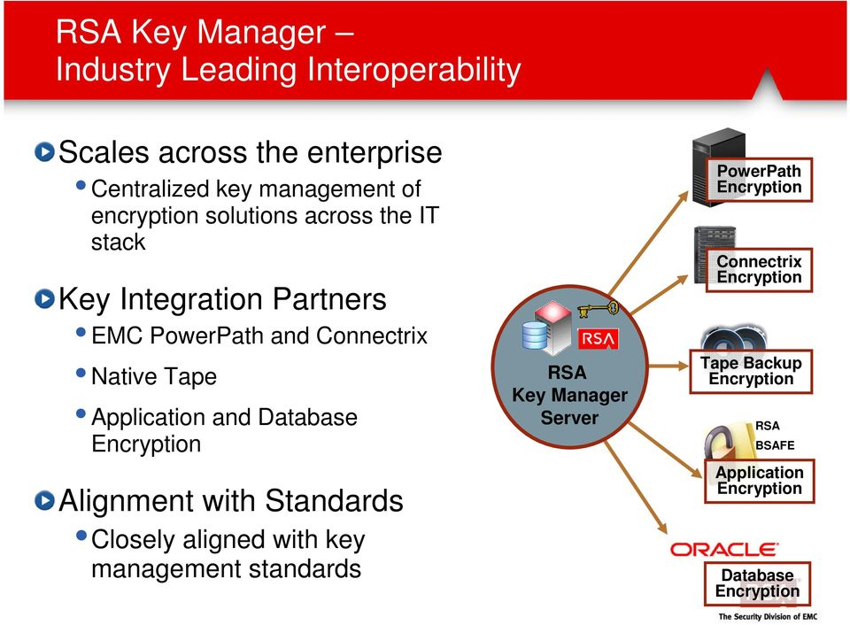 Application and Database Encryption Alignment with Standards Closely aligned with key management standards RSA Key