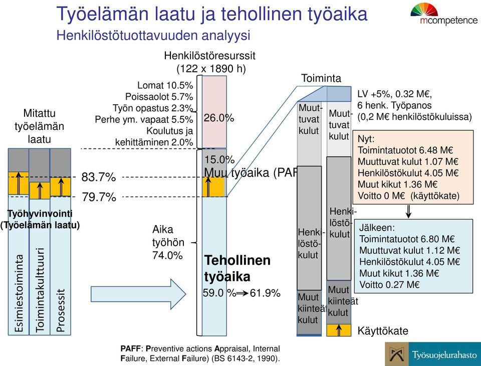 9% PAFF: Preventive actions Appraisal, Internal Failure, External Failure) (BS 6143-2, 1990). Toiminta Muuttuvat kulut Henkilöstökulut Muuttuvat kulut Henkilöstökulut Nyt: Toimintatuotot 6.