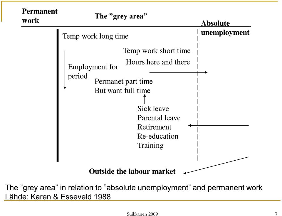 Retirement Re-education Training Absolute unemployment Outside the labour market The grey